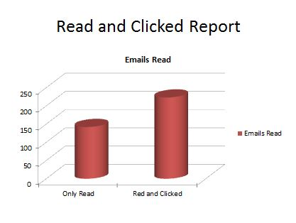 Read and Clicked Report