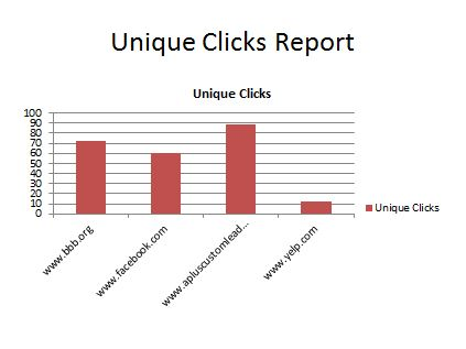 Unique Clicks Report